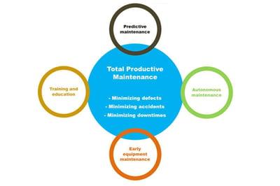 TPM-Total-productive-maintenance